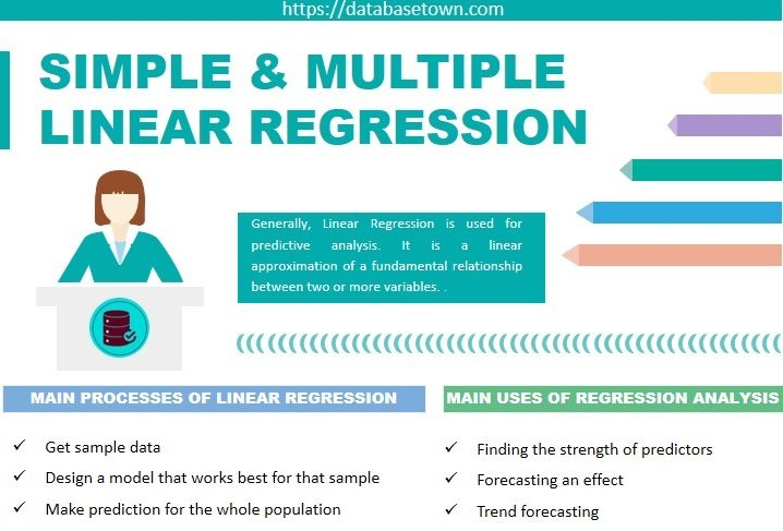 imple & Multiple Linear Regression [Formula and Examples]