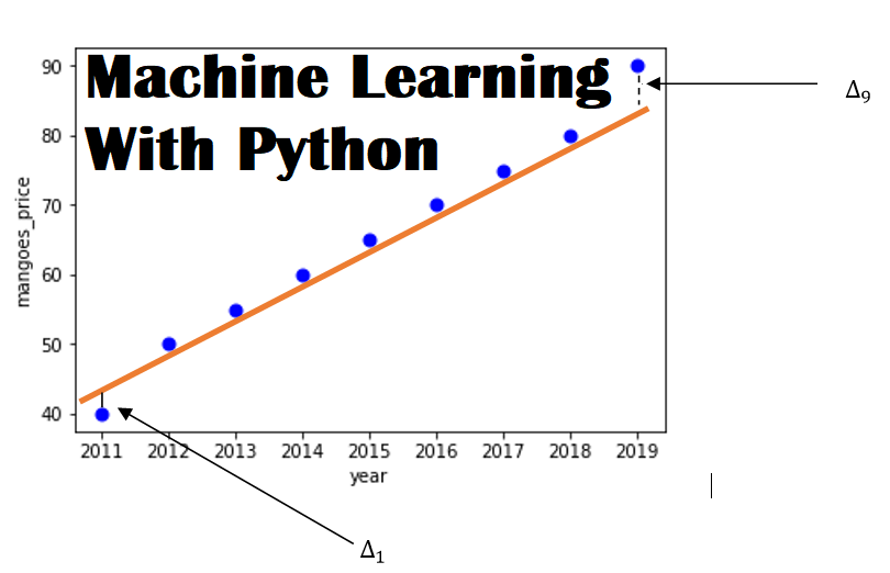 Machine-Learning-With-Python-A-Real-Life-Example